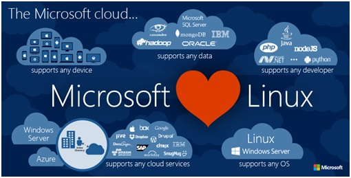Microsoft SQL Server runs on Linux